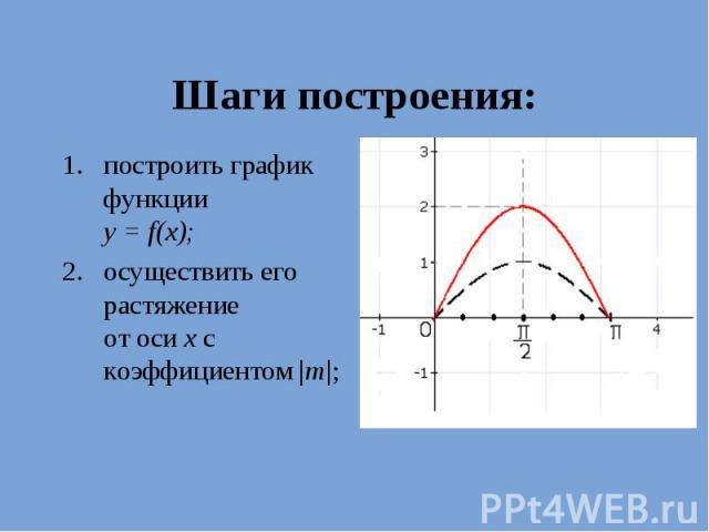 Шаги построения: построить график функции у = f(х); осуществить его растяжение от оси х с коэффициентом  m ;
