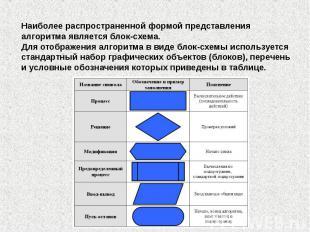 Наиболее распространенной формой представления алгоритма является блок-схема. Дл