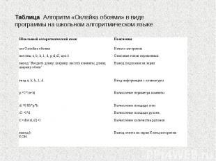 Таблица Алгоритм «Оклейка обоями» в виде программы на школьном алгоритмическом я