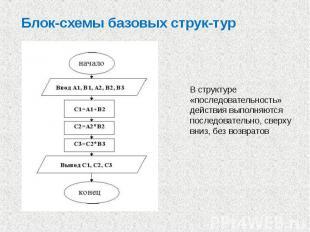 Блок-схемы базовых струк тур В структуре «последовательность» действия выполняют