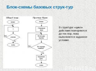 Блок-схемы базовых струк тур В структуре «цикл» действия повторяются до тех пор,