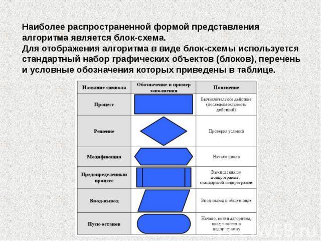 Наиболее распространенной формой представления алгоритма является блок-схема. Для отображения алгоритма в виде блок-схемы используется стандартный набор графических объектов (блоков), перечень и условные обозначения которых приведены в таблице.