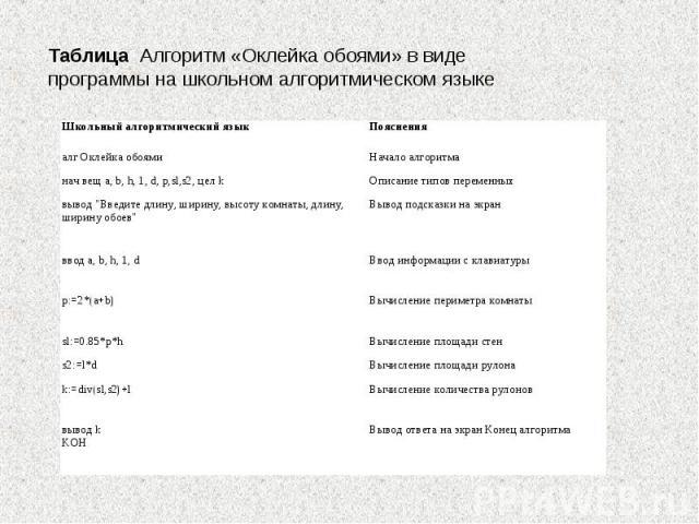 Таблица Алгоритм «Оклейка обоями» в виде программы на школьном алгоритмическом языке