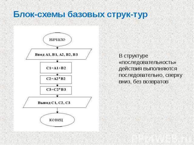Блок-схемы базовых струк тур В структуре «последовательность» действия выполняются последовательно, сверху вниз, без возвратов