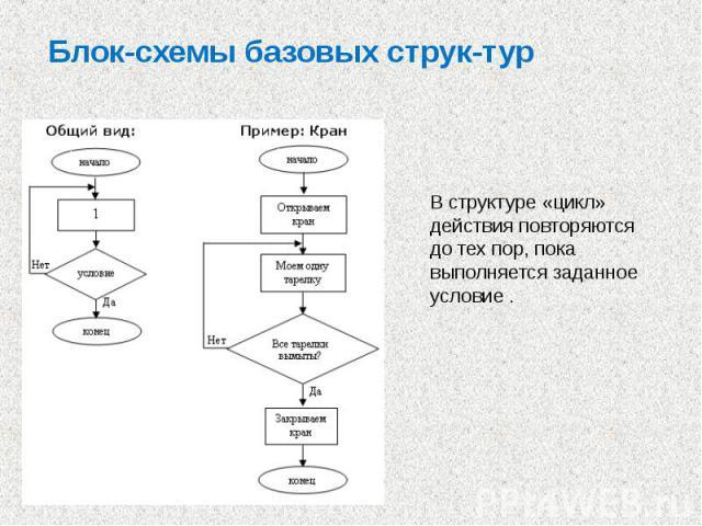 Блок-схемы базовых струк тур В структуре «цикл» действия повторяются до тех пор, пока выполняется заданное условие .