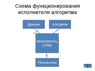 Схема функционирования исполнителя алгоритма