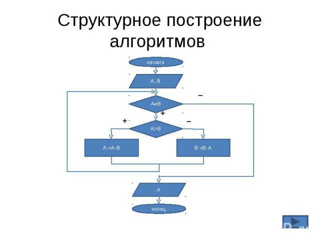 Структурное построение алгоритмов