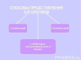 СПОСОБЫ ПРЕДСТАВЛЕНИЯ АЛГОРИТМОВ