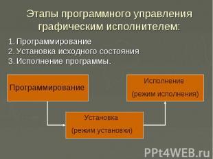 Этапы программного управления графическим исполнителем: Программирование Установ