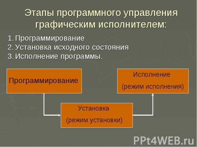 Этапы программного управления графическим исполнителем: Программирование Установка исходного состояния Исполнение программы.
