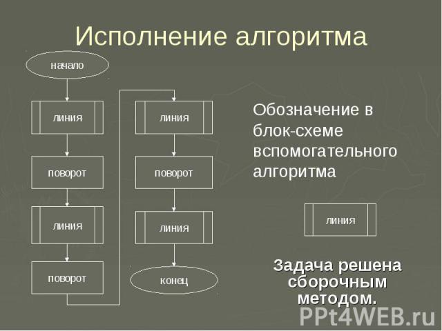 Исполнение алгоритмаОбозначение в блок-схеме вспомогательного алгоритма Задача решена сборочным методом.