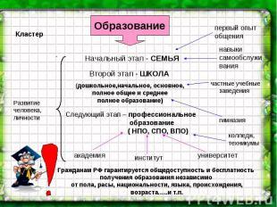 Гражданам РФ гарантируется общедоступность и бесплатность получения образования