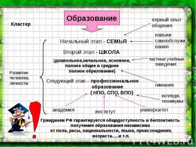 Гражданам РФ гарантируется общедоступность и бесплатность получения образования независимо от пола, расы, национальности, языка, происхождения, возраста…..и т.п.