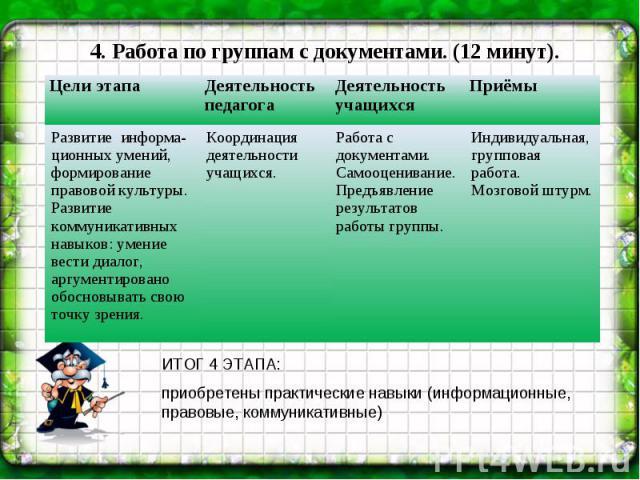 4. Работа по группам с документами. (12 минут). ИТОГ 4 ЭТАПА: приобретены практические навыки (информационные, правовые, коммуникативные)