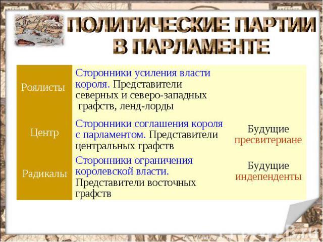 ПОЛИТИЧЕСКИЕ ПАРТИИ В ПАРЛАМЕНТЕ