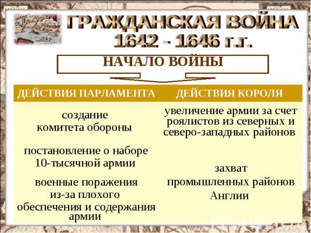 ГРАЖДАНСКАЯ ВОЙНА 1642 - 1646 г.г.