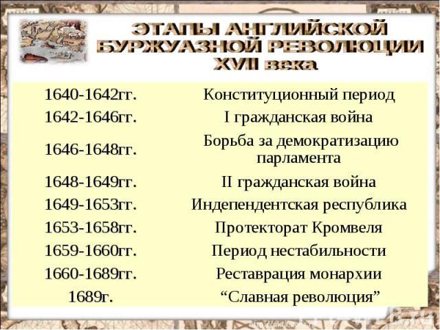 ЭТАПЫ АНГЛИЙСКОЙ БУРЖУАЗНОЙ РЕВОЛЮЦИИ XVII века