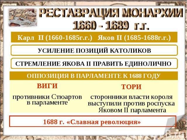 РЕСТАВРАЦИЯ МОНАРХИИ 1660 - 1689 г.г. Карл II (1660-1685г.г.) Яков II (1685-1688г.г.) УСИЛЕНИЕ ПОЗИЦИЙ КАТОЛИКОВ СТРЕМЛЕНИЕ ЯКОВА II ПРАВИТЬ ЕДИНОЛИЧНО