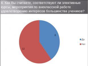 4. Как Вы считаете, соответствуют ли элективные курсы, мероприятия по внеклассно
