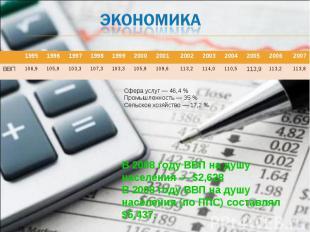 Экономика Сфера услуг — 46,4 % Промышленность — 35 % Сельское хозяйство — 17,2 %