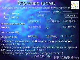 Строение атома Строение всех атомов основано на общих закономерностях За единицу