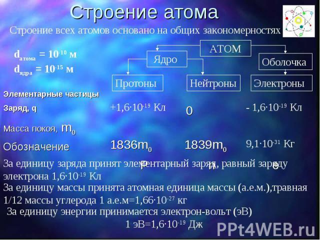 Строение атома Строение всех атомов основано на общих закономерностях За единицу заряда принят элементарный заряд, равный заряду электрона 1,6·10-19 Кл За единицу массы принята атомная единица массы (а.е.м.),травная 1/12 массы углерода 1 а.е.м=1,66·…