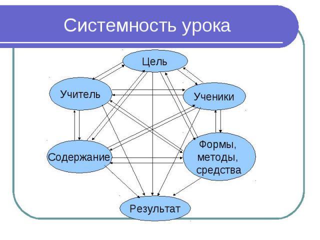 Системность урока
