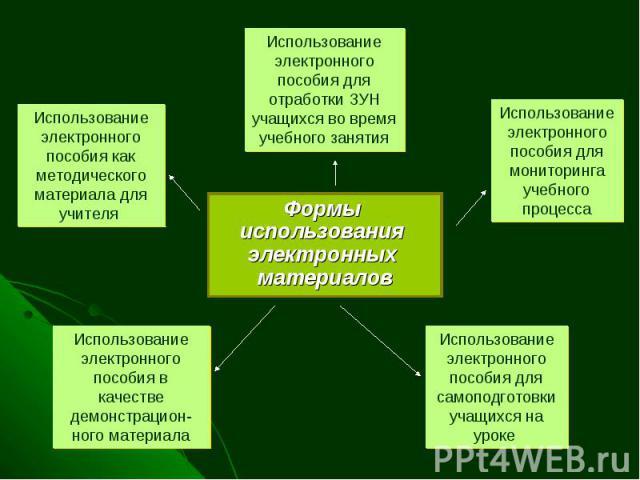 Формы использования электронных материалов