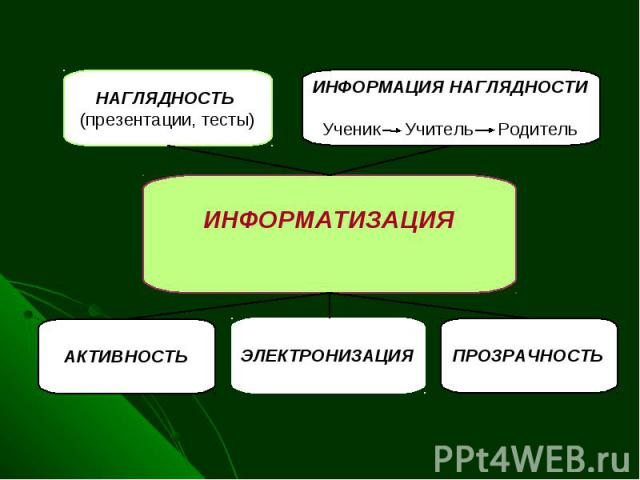 ИНФОРМАТИЗАЦИЯ