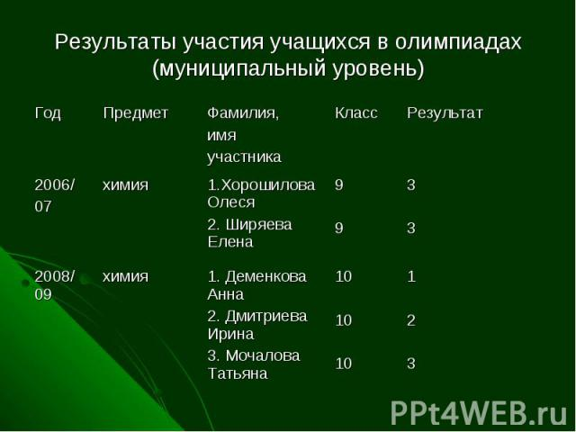Результаты участия учащихся в олимпиадах (муниципальный уровень)