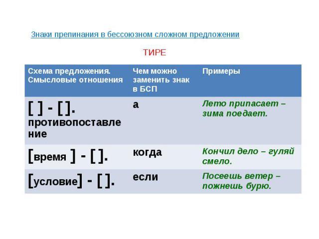 Знаки препинания в бессоюзном сложном предложении ТИРЕ