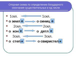 Опорная схема по определению безударного окончания существительных в ед.числе 1с
