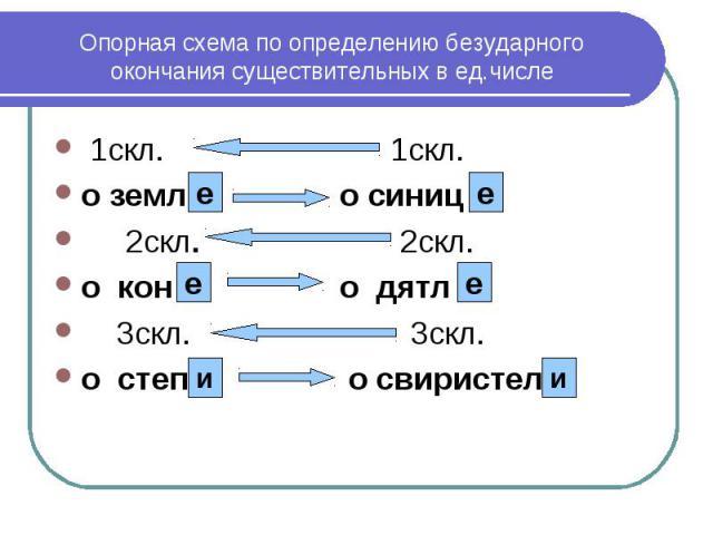 Опорная схема по определению безударного окончания существительных в ед.числе 1скл. 1скл. о земл о синиц 2скл. 2скл. о кон о дятл 3скл. 3скл. о степ о свиристел