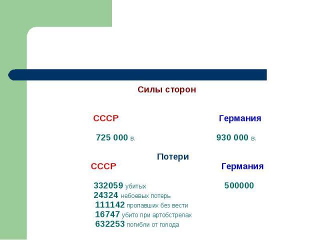 Силы сторон СССР Германия 725 000 в. 930 000 в. Потери СССР Германия 332059 убитых 500000 24324 небоевых потерь 111142 пропавших без вести 16747 убито при артобстрелах 632253 погибли от голода