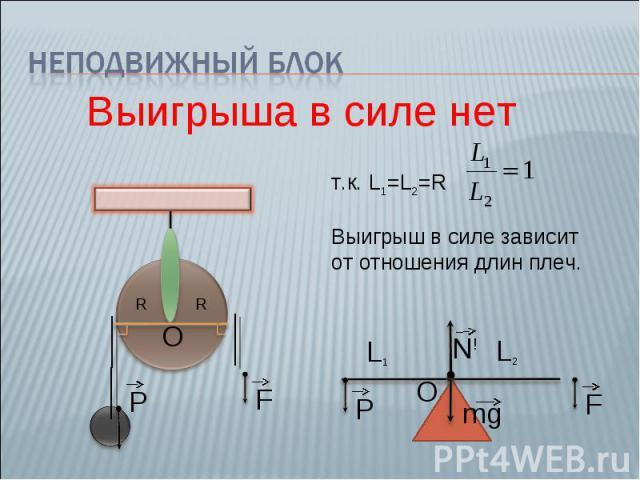 Неподвижный блок Выигрыша в силе нет т.к. L1=L2=R Выигрыш в силе зависит от отношения длин плеч.