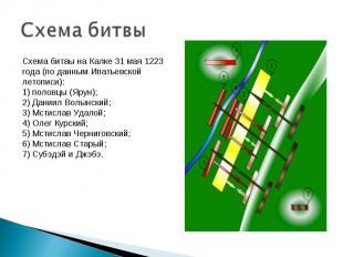 Схема битвы Схема битвы на Калке 31 мая 1223 года (по данным Ипатьевской летопис