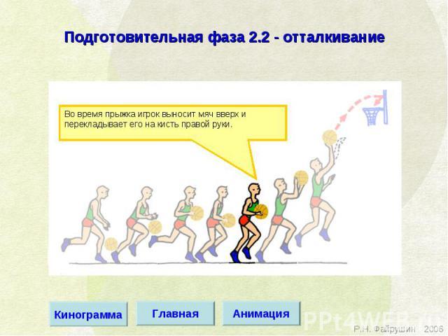 Подготовительная фаза 2.2 - отталкивание Во время прыжка игрок выносит мяч вверх и перекладывает его на кисть правой руки.
