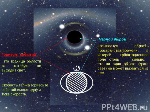 Горизонт событий это граница области за которую не выходит свет. Скорость тел на горизонте событий имеют одну и туже скорость. Черной дырой называется область пространства-времени, в которой гравитационное поле столь сильно, что ни один объект (даже…
