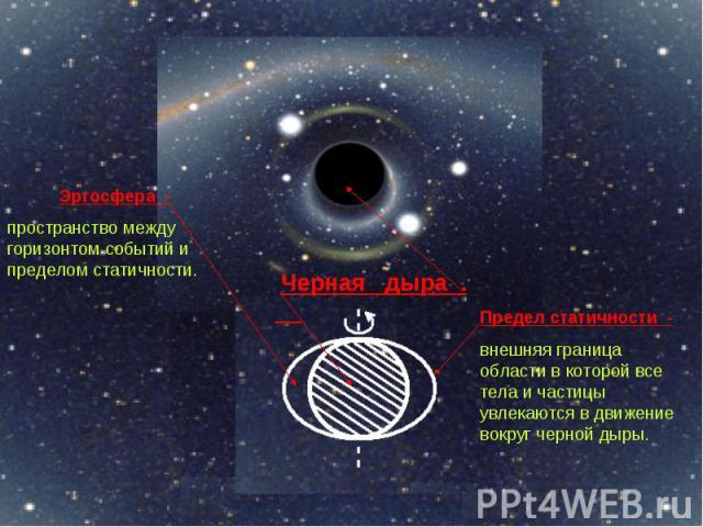 Эргосфера - пространство между горизонтом событий и пределом статичности. Предел статичности - внешняя граница области в которой все тела и частицы увлекаются в движение вокруг черной дыры.