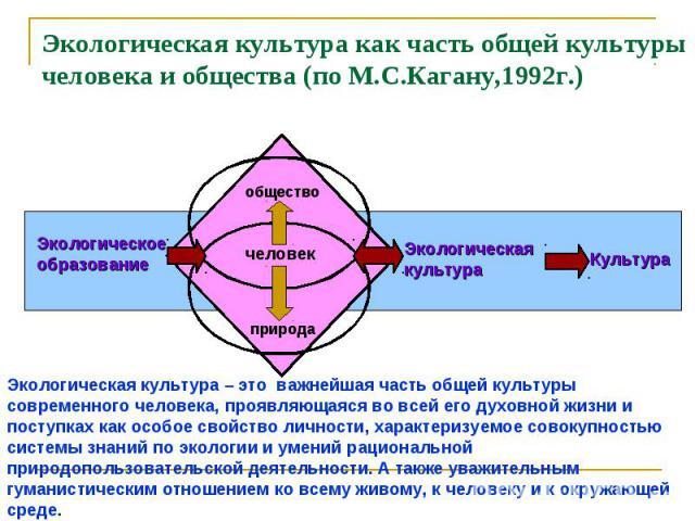 Экологическая культура как часть общей культуры человека и общества (по М.С.Кагану,1992г.) Экологическая культура – это важнейшая часть общей культуры современного человека, проявляющаяся во всей его духовной жизни и поступках как особое свойство ли…
