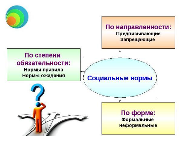 По степени обязательности: Нормы-правила Нормы-ожидания По направленности: Предписывающие Запрещающие По форме: Формальные неформальные