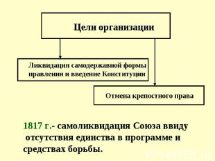 Цели организации Ликвидация самодержавной формы правления и введение Конституции