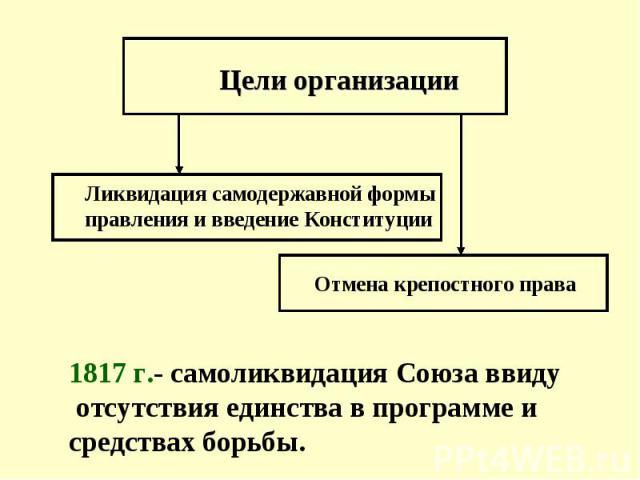 Цели организации Ликвидация самодержавной формы правления и введение Конституции Отмена крепостного права 1817 г.- самоликвидация Союза ввиду отсутствия единства в программе и средствах борьбы.