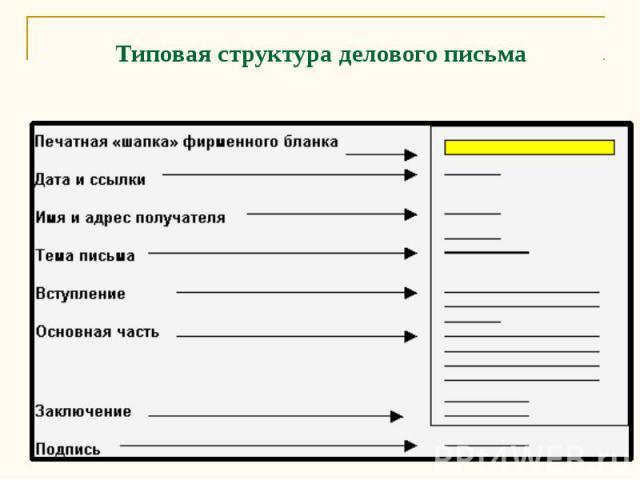 Типовая структура делового письма