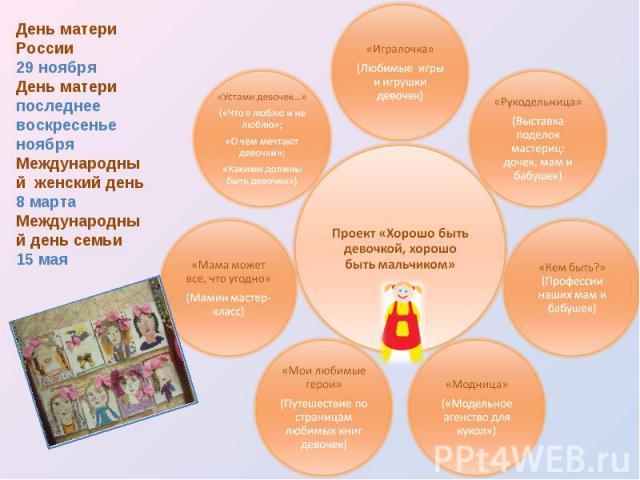 День матери России 29 ноября День матери последнее воскресенье ноября Международный женский день 8 марта Международный день семьи 15 мая