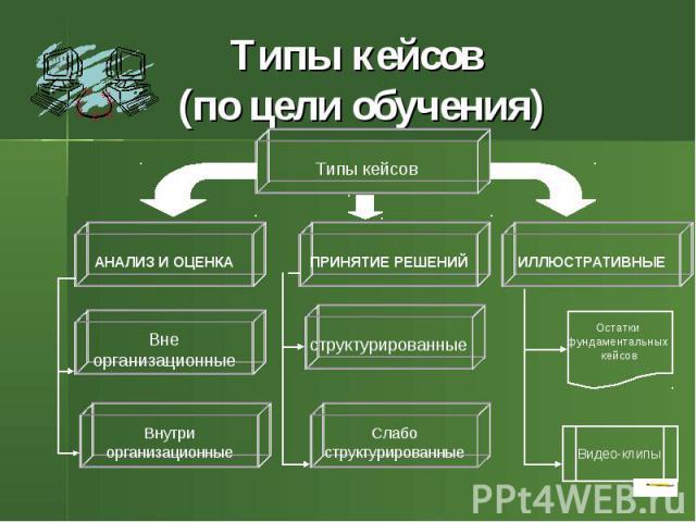 Типы кейсов (по цели обучения)