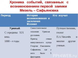 Хроника событий, связанных с возникновением первой заимки Мезель – Сафьяновка