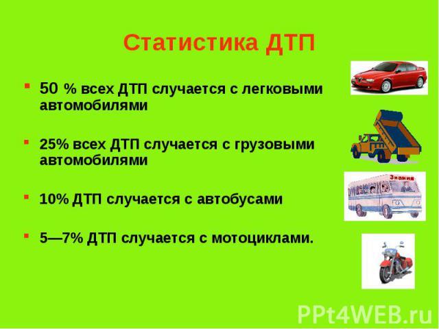 Статистика ДТП 50 % всех ДТП случается с легковыми автомобилями 25% всех ДТП случается с грузовыми автомобилями 10% ДТП случается с автобусами 5—7% ДТП случается с мотоциклами.