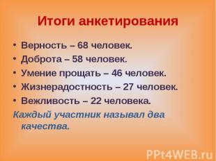 Итоги анкетирования Верность – 68 человек. Доброта – 58 человек. Умение прощать