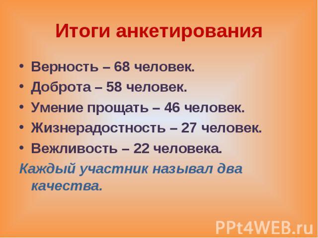 Итоги анкетирования Верность – 68 человек. Доброта – 58 человек. Умение прощать – 46 человек. Жизнерадостность – 27 человек. Вежливость – 22 человека. Каждый участник называл два качества.